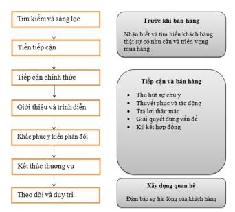 BHCN_du an khoi nghiep