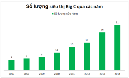 bigC_du an khoi nghiep